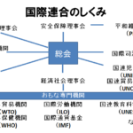 【中学歴史】地域紛争と日本の貢献