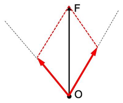 力の分解 作図解答1
