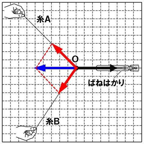 力の分解 作図解答3