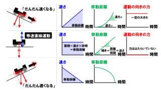 中3理科「台車の運動」のポイント!運動の向きの力といろいろなグラフ