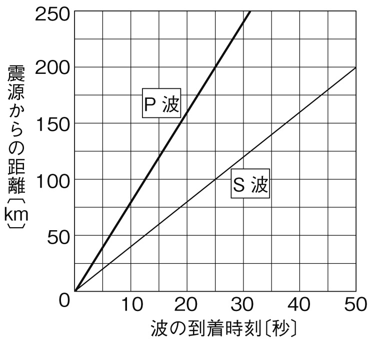 地震の計算 グラフ
