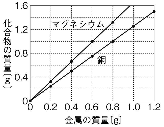 化学変化と質量