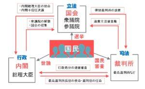 三権分立の構図(中学公民)