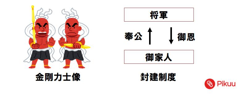 主従関係(中学歴史)