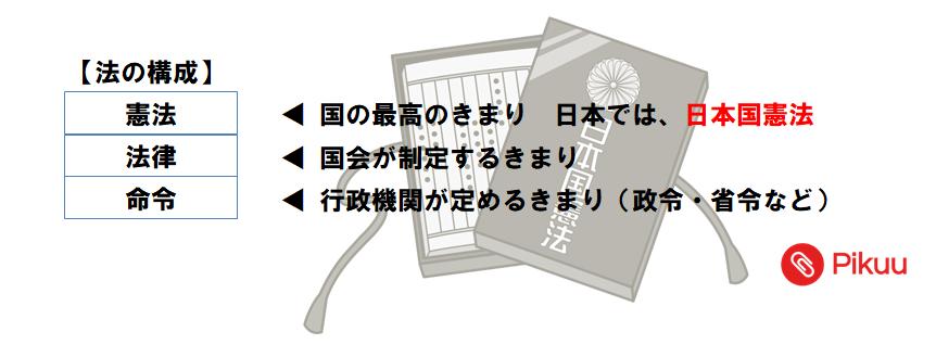 日本国憲法(中学公民)