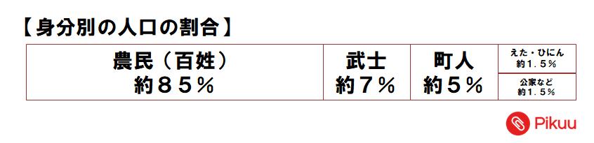 江戸時代の身分別人口割合(中学歴史)