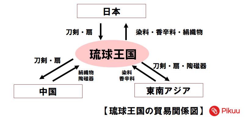 琉球王国の貿易(中学歴史)
