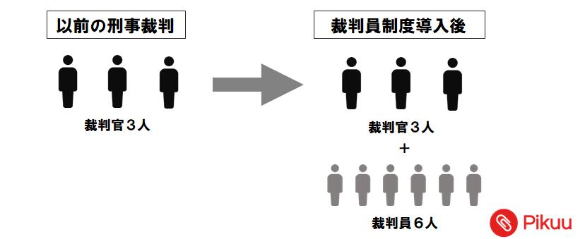 裁判員制度(中学公民)