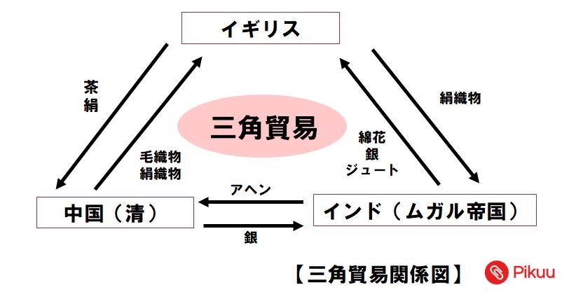 三国貿易(中学歴史)