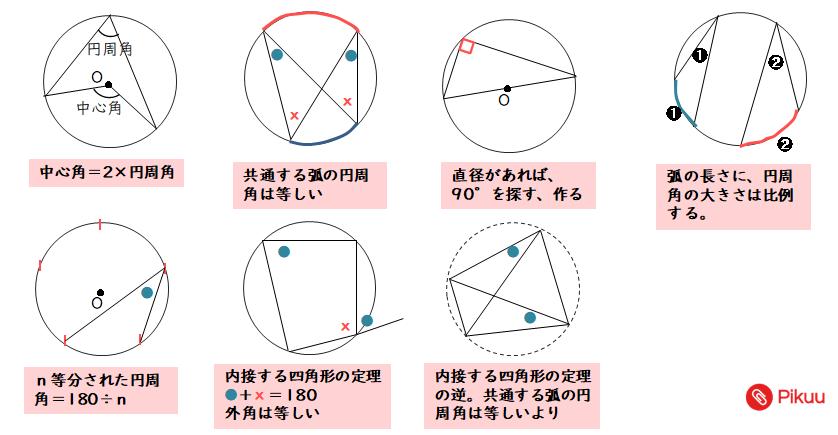 円周角の定理一覧