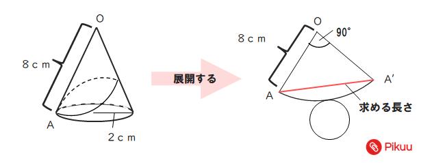 円錐の最短距離問題解説