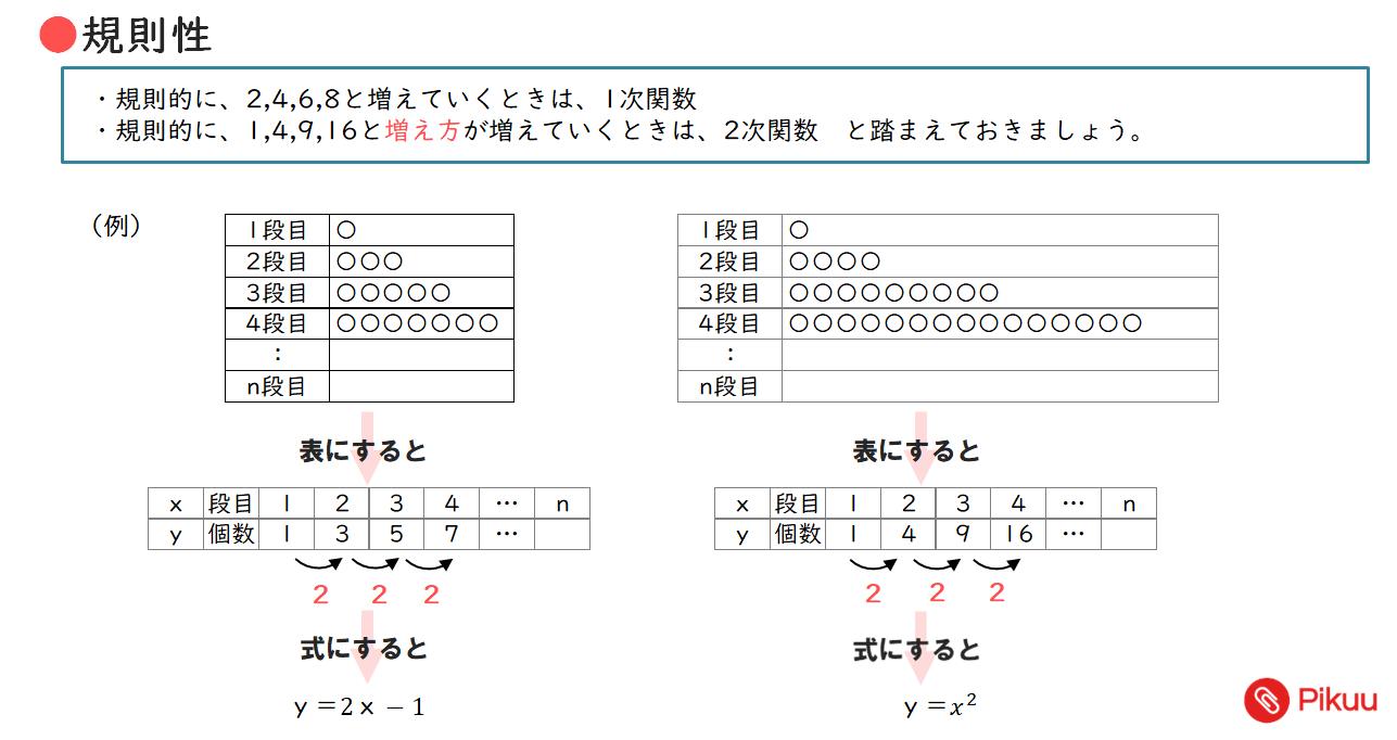 規則性パターン(中学数学)